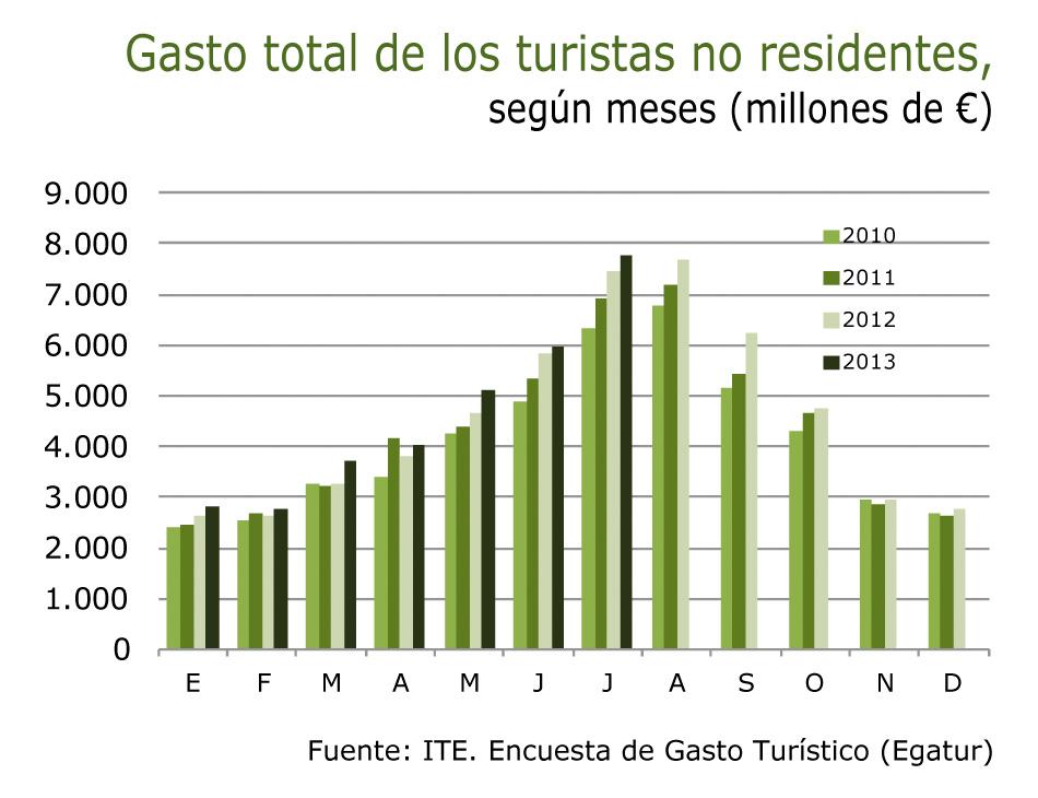 Cuadro que muestra el gasto total de los turistas extranjeros