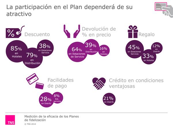 Cuadro del estudio Planes de Fidelización-TNS