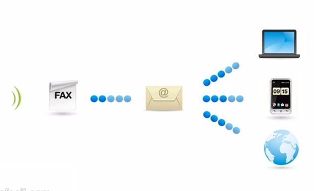 Esquema del fax virtual