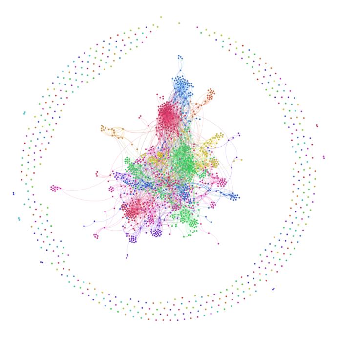 Gráfico de moléculas del ADN gastronómico de la ciudad de Barcelona
