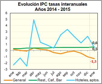 Gráfica de los precios de hostelería en enero