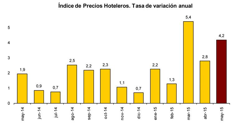 Profesionalhoreca-INE-precios-hoteleros