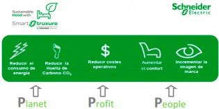 Proyecto piloto para controlar el gasto energético en hoteles