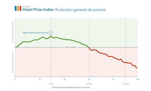 Gráfica de evolución de precios hoteleros - Trivago