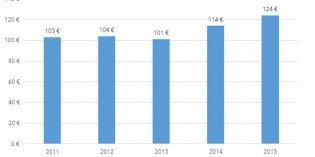 Los precios hoteleros baten récords en agosto