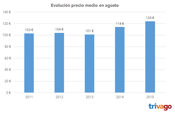 Profesionalhoreca-Trivago-precios-agosto-2015