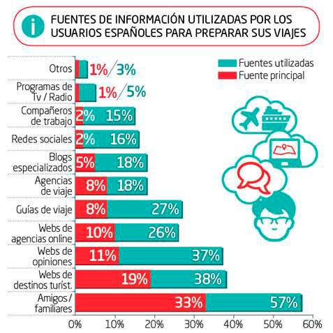 Infografía del estudio de Brain Trust