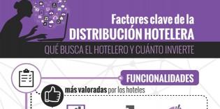 Lo que busca el hotelero y cuánto invierte en su estrategia de distribución