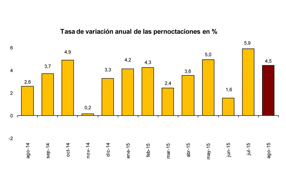 Evolución anual de las pernoctaciones hasta agosto