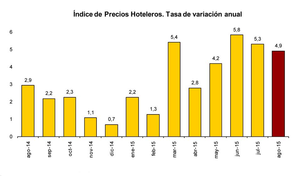 Variación anual de los precios hoteleros hasta agosto