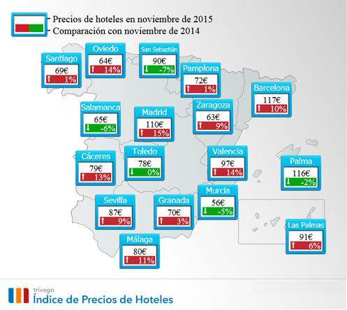 Variaciones de precios hoteleros en noviembre