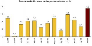 Las pernoctaciones hoteleras suben un 7,5% en octubre… y un verano muy positivo