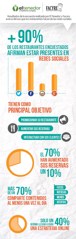 Infografía de Eltenedor y Facyre sobre el uso de redes sociales por los restaurantes