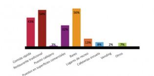 Más de la mitad de los españoles prefiere el bar al comer fuera de casa