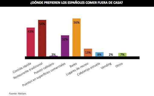 Gráfica que muestra dónde prefieren los españoles comer fuera de casa