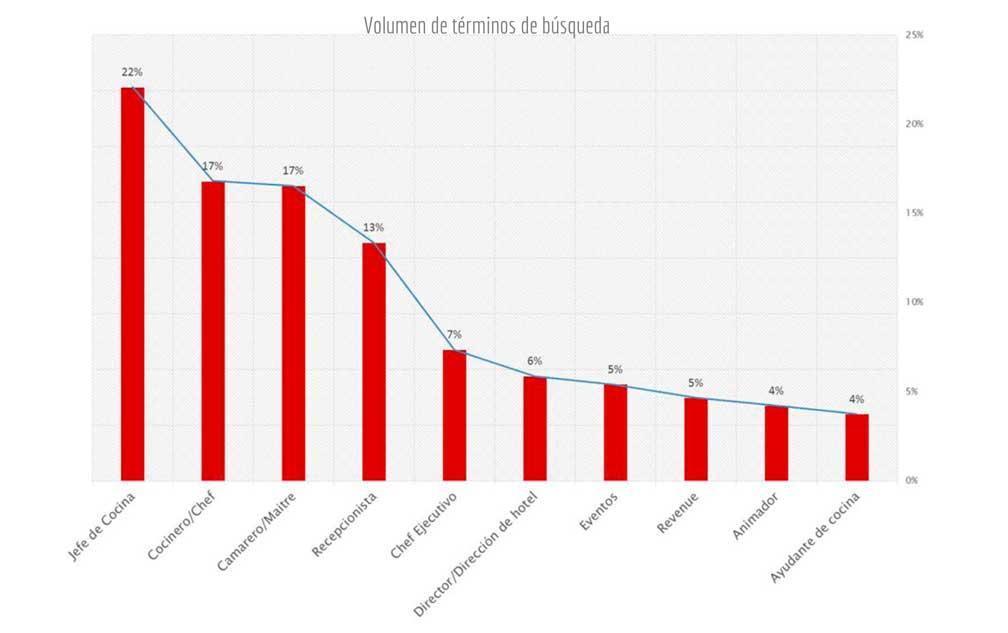 Los puestos de trabajo más buscados en hostelería, según Turijobs