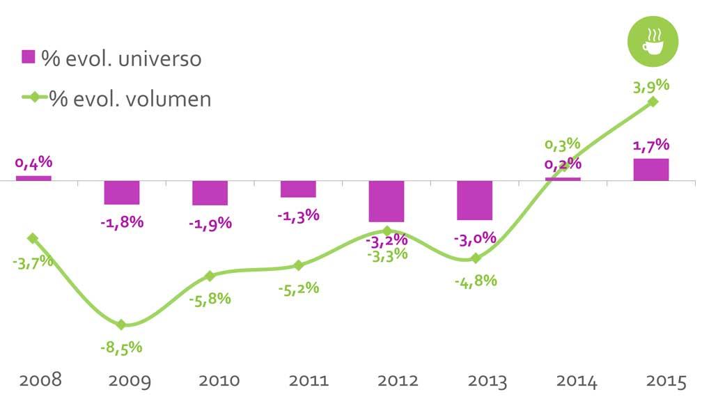 Cuadro Nielsen que muestra la recuperación del consumo en la hostelería