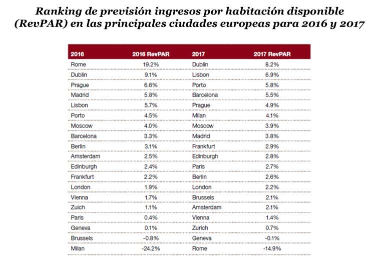 previsión del RevPar en distintas ciudades europeas