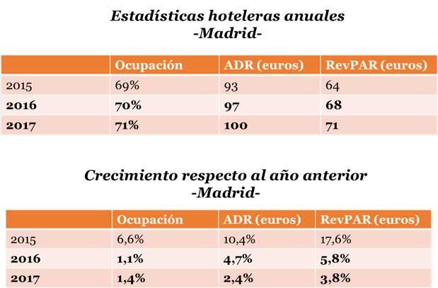 Estadístcas hoteleras anuales en Madrid