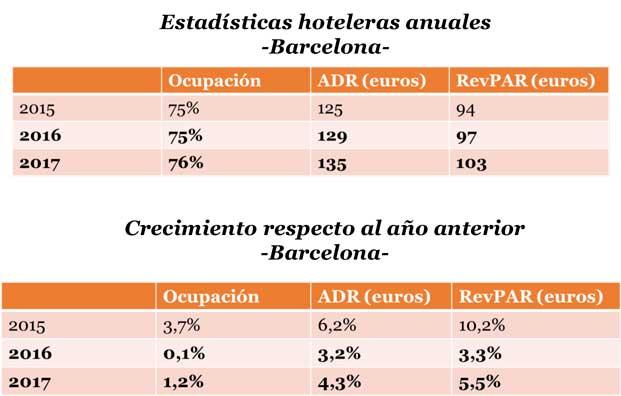 Estadísticas hoteleras anuales en Barcelona