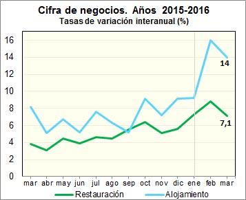 Evolución de las ventas de la hostelería en marzo