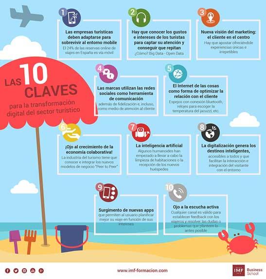 Infografía con las claves de la transformación digital