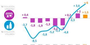 Más aperturas, más gasto: España vuelve a ser un país de bares