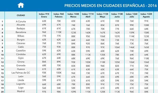 Taba de precios hoteleros en las ciudades españolas,, 2016