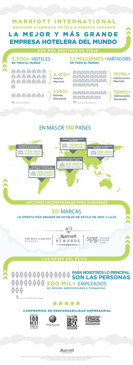 Infografía de Marriott