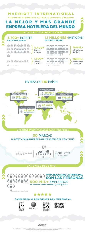 Infografía de Marriott