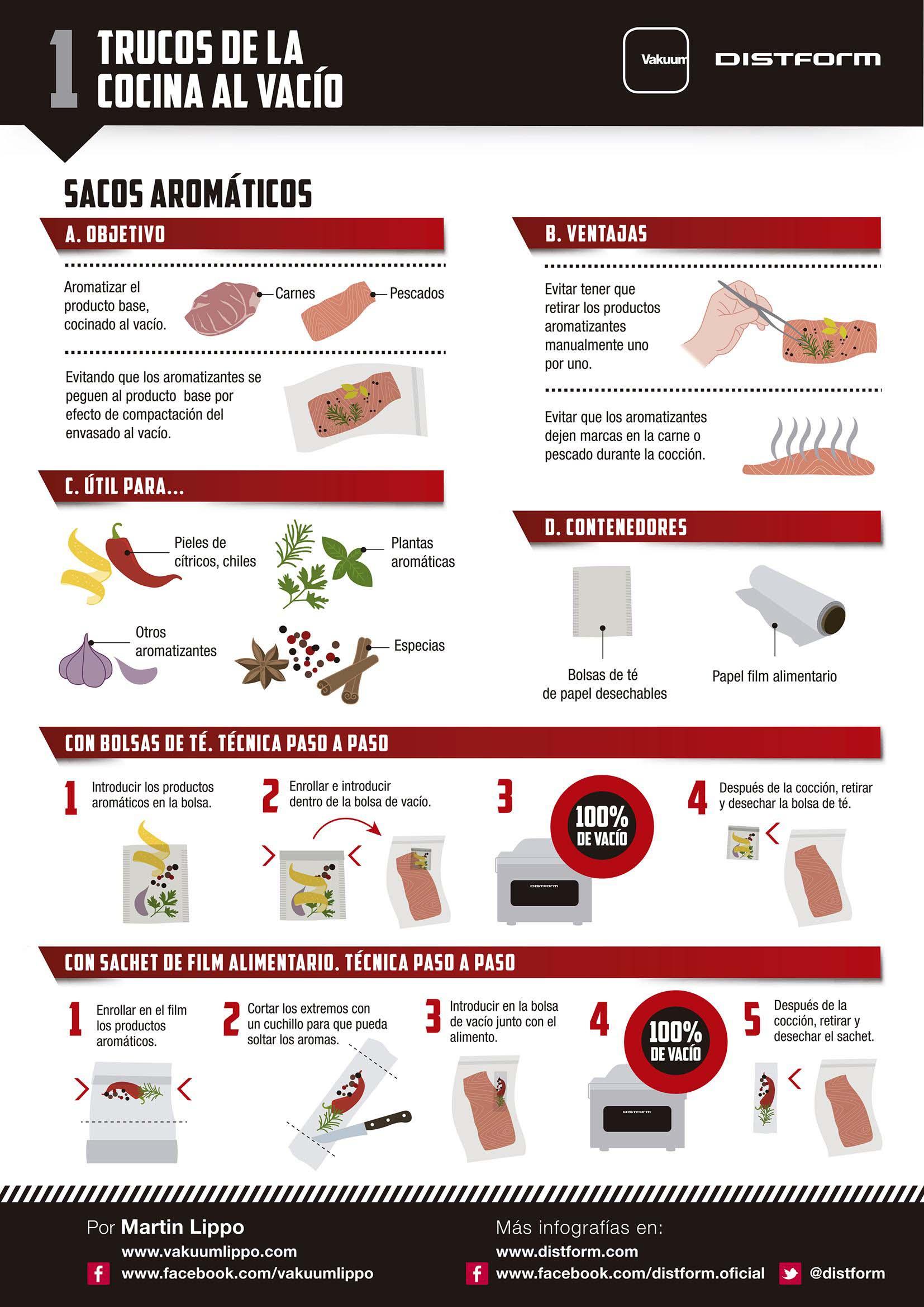 Infografía de Distfor, sobre cocina al vacío