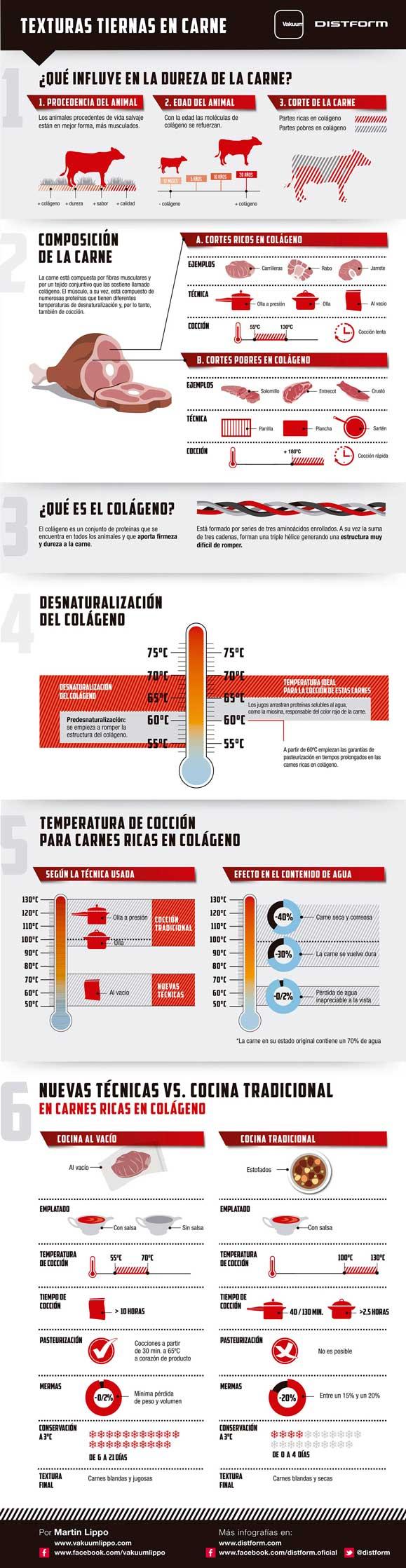 Infografía sobre la cocción de la carne, por Distform