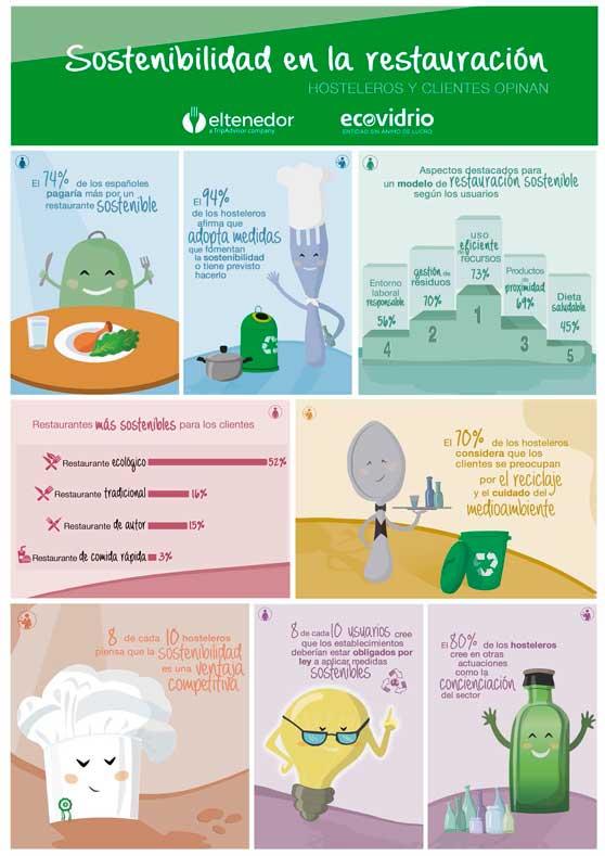 profesionalhoreca-infografia_estudio-ecovidrio-y-eltenedor_sostenibilidad-en-la-restauracion_