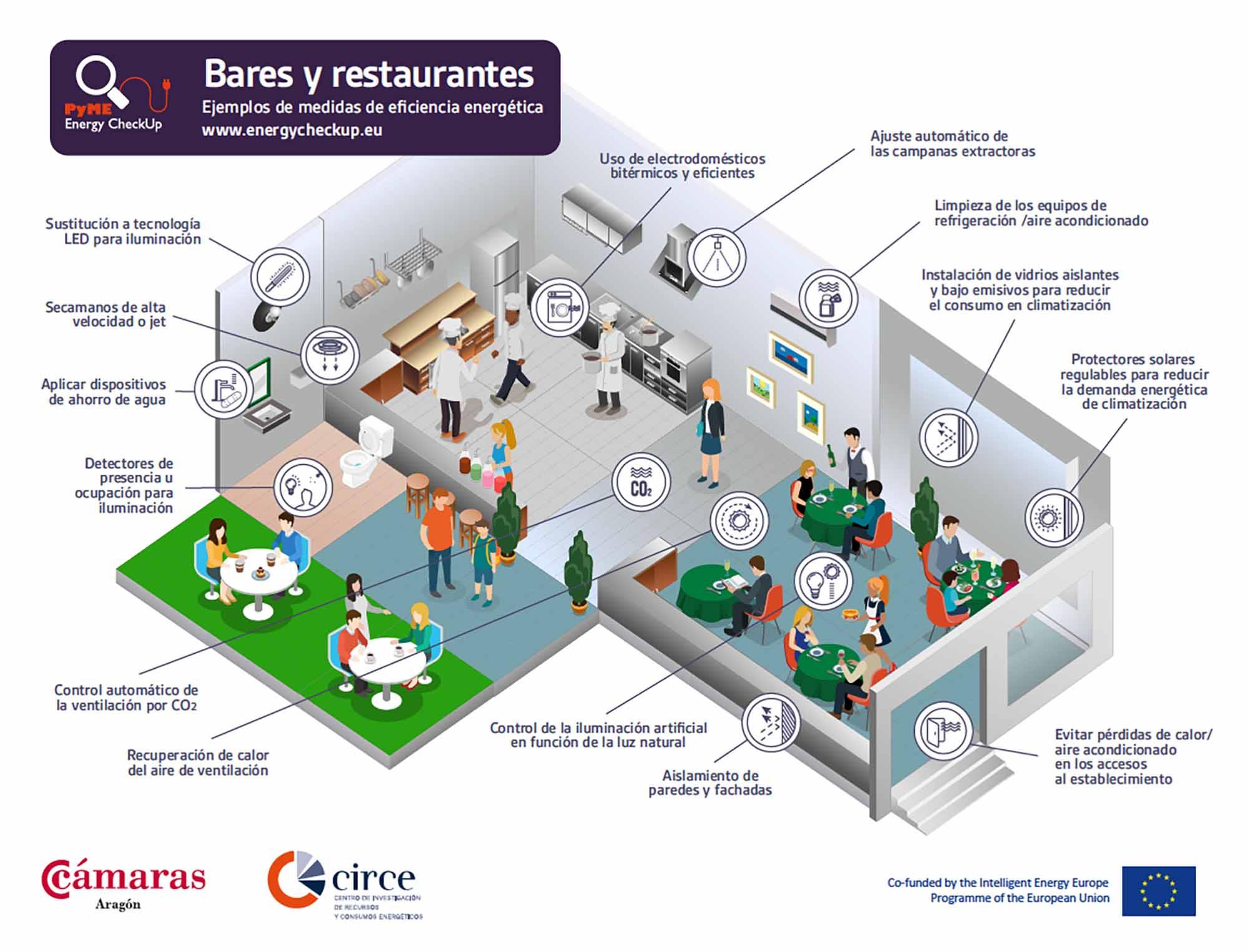 Medidas para ahorrar energ a en bares y restaurantes for Medidas cocina restaurante