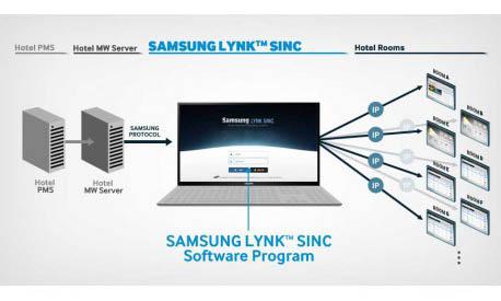 Esquema del servidor de Samsung para TV modo hotel Lynk Sinc