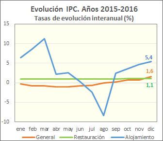 Gráfica del IPC en restaurantes y alojamiento en 2016