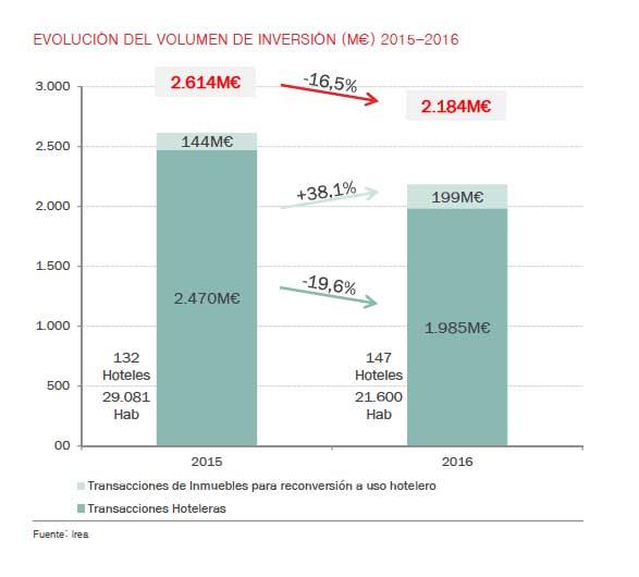 Inversión hotelera en España 2015 y 2016