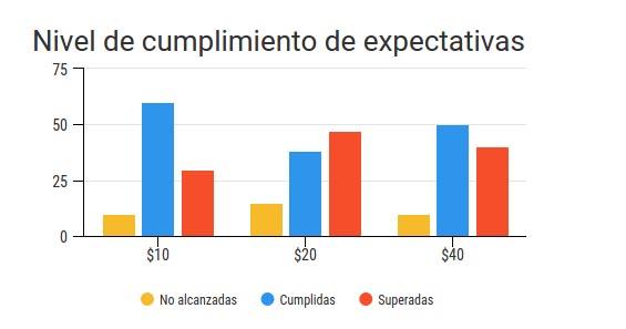 Gráfica de nivel de cumplimiento de expectativas