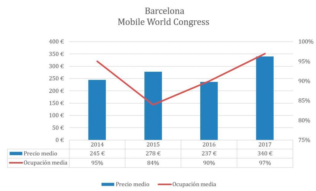 La evolución del precio medio hotelero y ocupación media en el Mobie World Congress, según Trivago