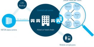 Nhospitality, solución de telefonía en la nube para el sector hotelero