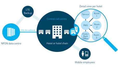 Esquema de funcionamiento de Nhospitality en en hotel o cadena hotelera
