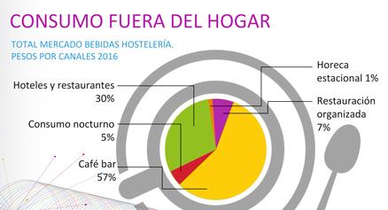 Consumo de bebidas en la hostelería