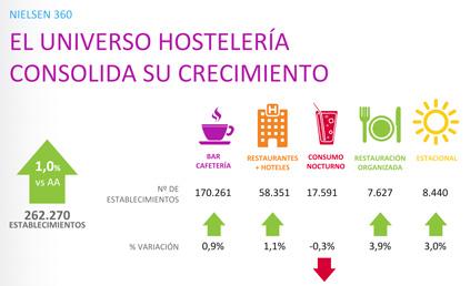 Tabla del crecimiento en el consumo de la hostelería
