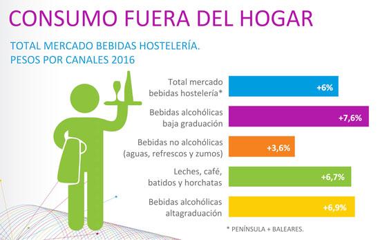 Gráfica del consumo de bebidas fuera del hogar