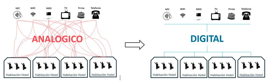 Cobre versus fibra óptica en la conectividad de un hotel. Gráfico