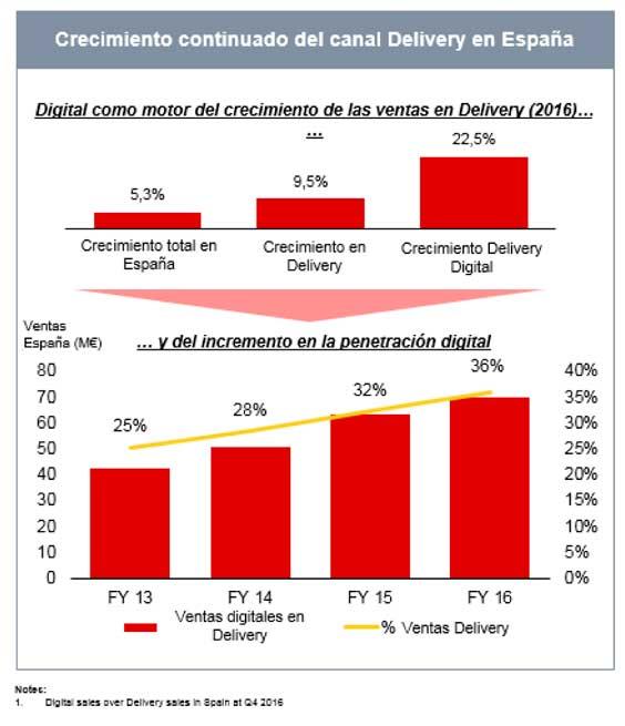 Gráfica del crecimiento del canal delivery en Telepizza