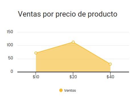 Gráfica de ventas por precio de producto