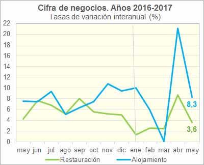 Cifra de negocios de la hostelería, mayo 2017