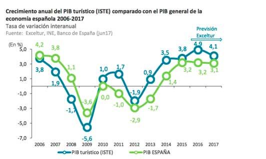 Previsiones del PIB turístico español