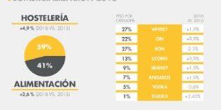 El consumo de espirituosos en hostelería aumentó el 5% en 2016